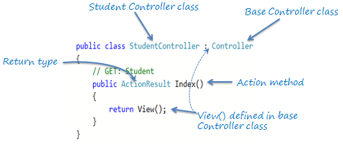 Action Method in ASP.NET MVC