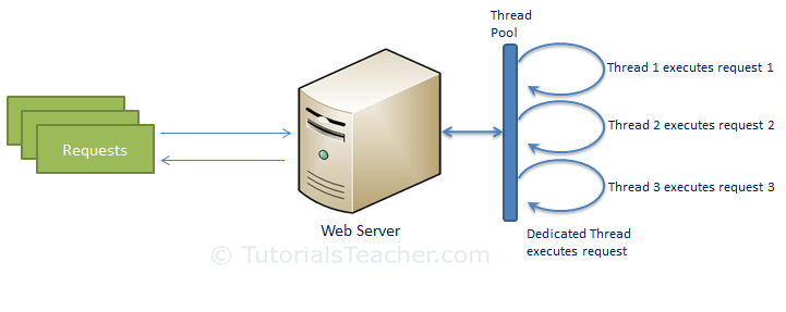 traditional web server model